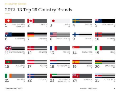 FutureBrand2012_2013_Top 25a